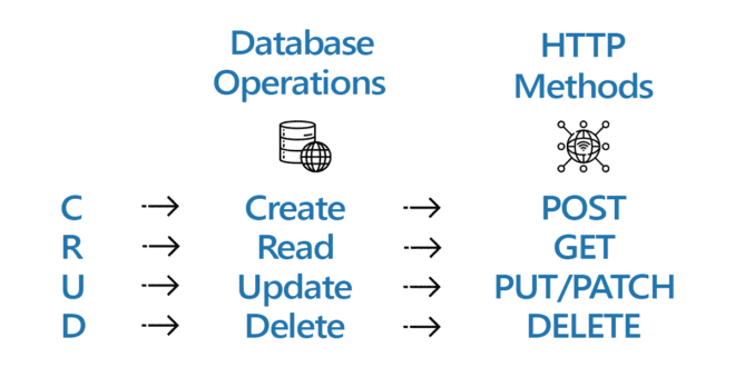 CRUD Operations and their Equivalent HTTP Methods
