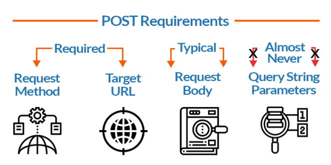 POST Request Requirements