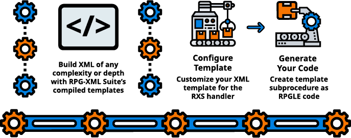Creating XML with Templates in RPG / RPGLE Graphic