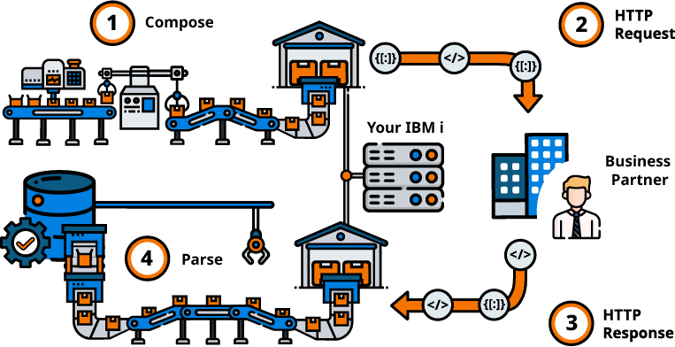 Call Web Services with RPG from IBM i / AS400 Graphic