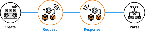 HTTP Request and Response in RPG / RPGLE Graphic - Step 3 and 4 Calling APIs