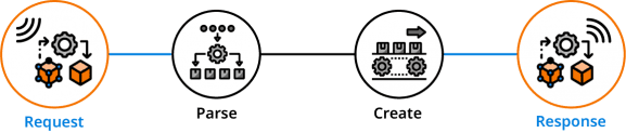 HTTP Request and Response in RPG Graphic - Step 1 and 4 Offering APIs