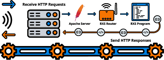 iSeries Server Receiving HTTP Calls in RPG Graphic
